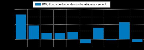 Graphique illustrant le rendement passé du BMO Fonds de dividendes nord-américains